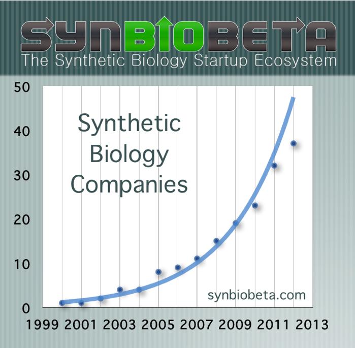 SynBioBeta